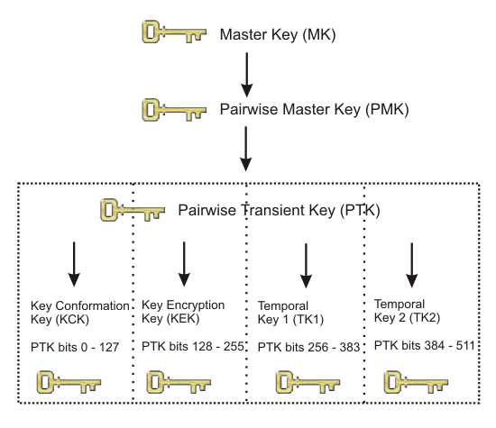 Figure PKH Pairwise Key Hierarchy
