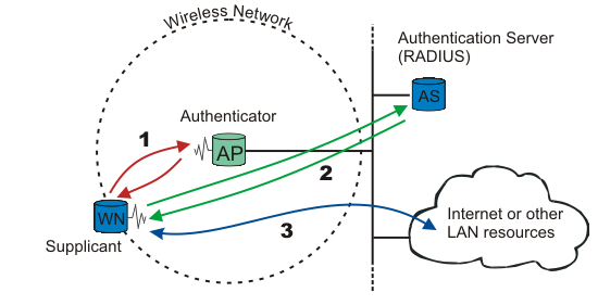 Figure 8021X A Wireless Node Must Be Authenticated Before It Can Gain Access To Other LAN Resources