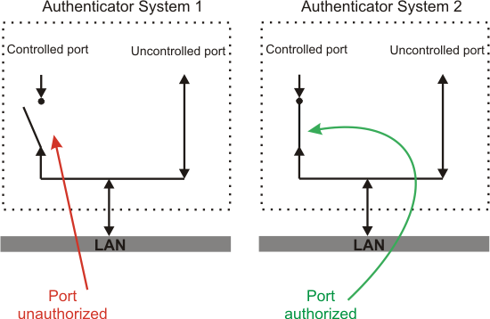 Figure Port The Authorization State Of Controlled