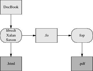 Docbook xsltproc pdf