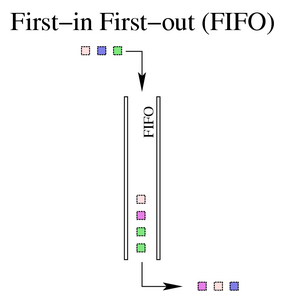 Classless queuing disciplines qdiscs a real fifo qdisc must however have a size limit a buffer size to prevent it from overflowing in case it is unable to dequeue packets as quickly as it ccuart Images