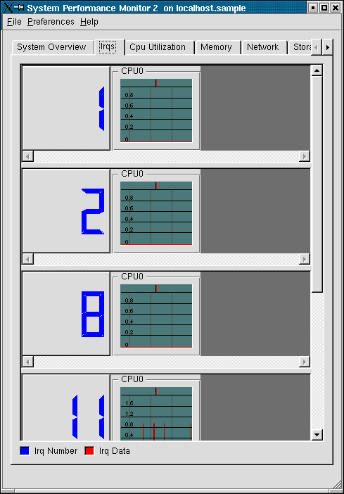 How CSPM displays data