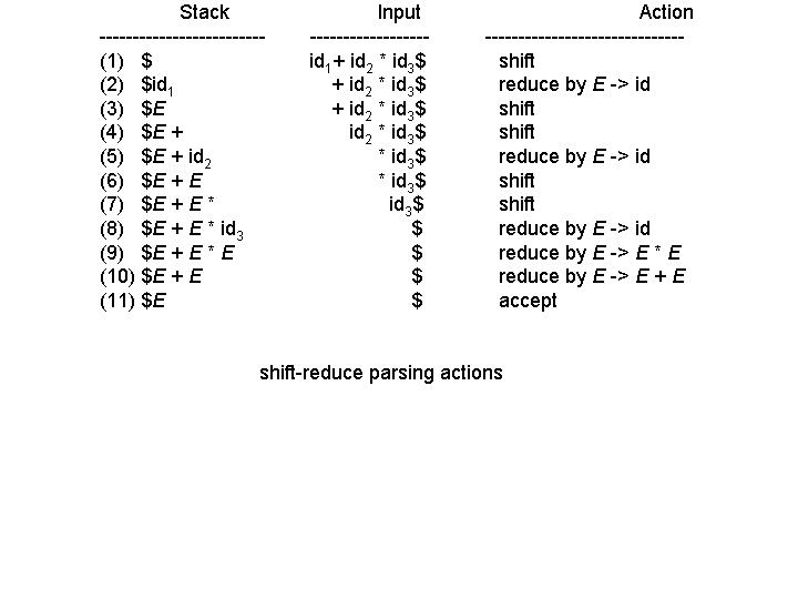 Yacc/Bison - Parser Generators - Part 1 LG #87