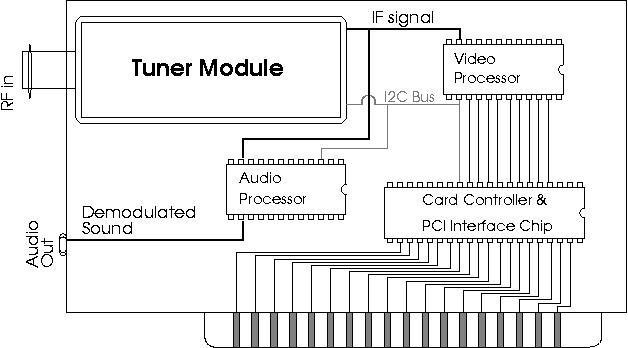 tv tuner card circuit diagram – the wiring diagram – readingrat, Wiring circuit