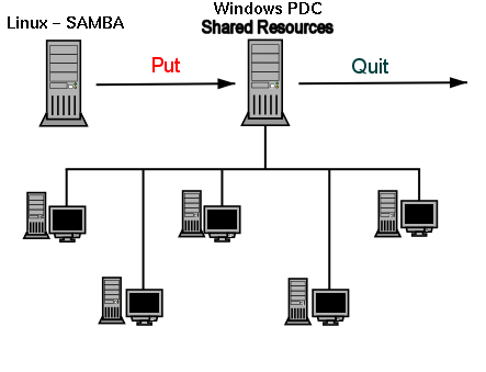 lf247, SystemAdministration: Replacing a Windows NT/2000